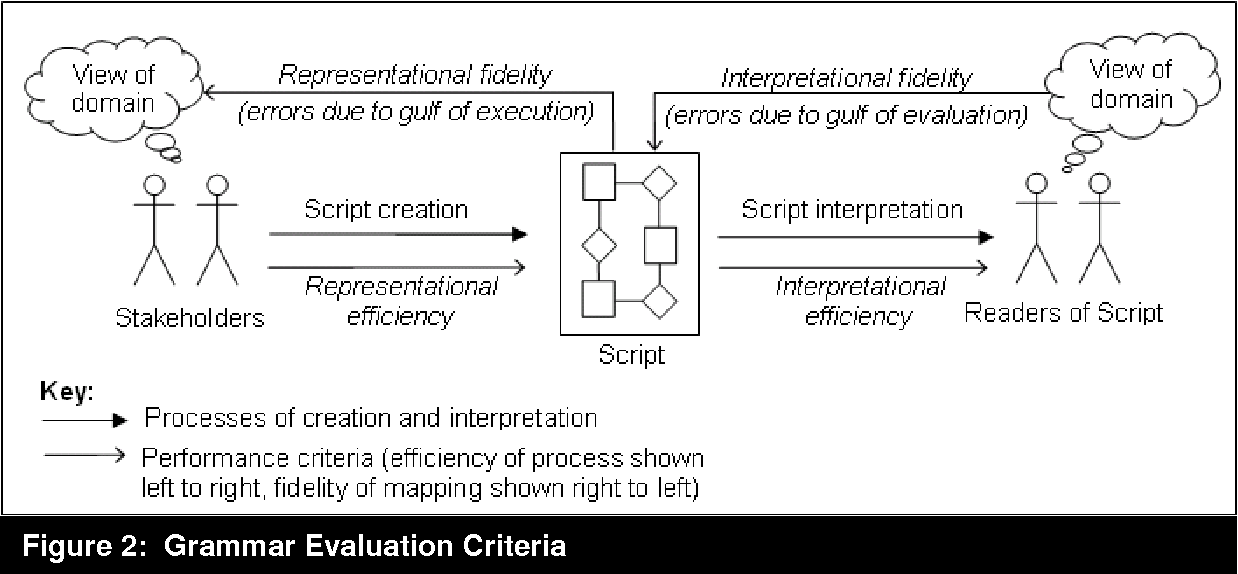 Figure 2 From Guidelines For Empirical Evaluations Of Conceptual