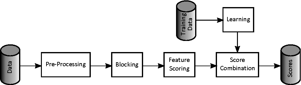 Figure 1 for Scaling Multiple-Source Entity Resolution using Statistically Efficient Transfer Learning