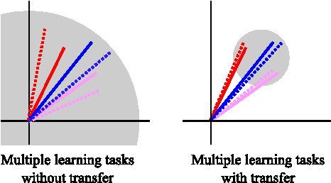 Figure 3 for Scaling Multiple-Source Entity Resolution using Statistically Efficient Transfer Learning