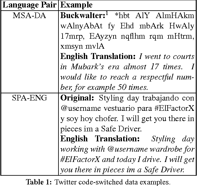 Figure 1 for Overview for the Second Shared Task on Language Identification in Code-Switched Data