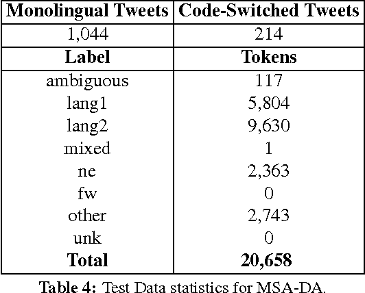 Figure 4 for Overview for the Second Shared Task on Language Identification in Code-Switched Data