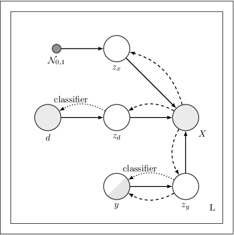 Figure 1 for Hierarchical Variational Auto-Encoding for Unsupervised Domain Generalization