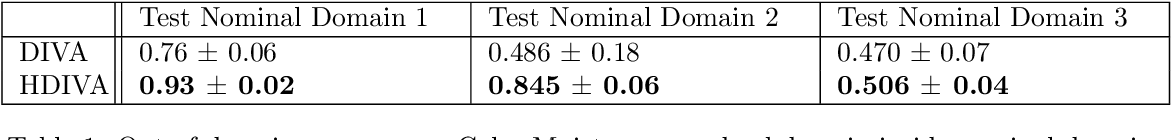 Figure 2 for Hierarchical Variational Auto-Encoding for Unsupervised Domain Generalization