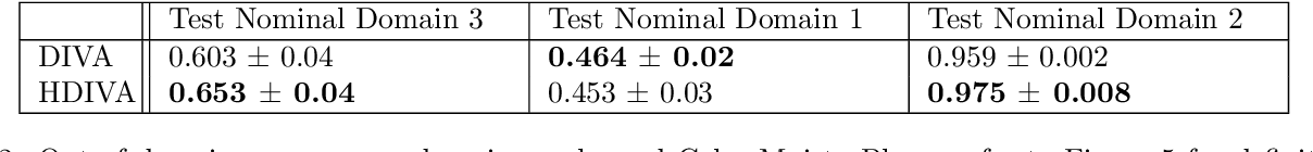 Figure 4 for Hierarchical Variational Auto-Encoding for Unsupervised Domain Generalization