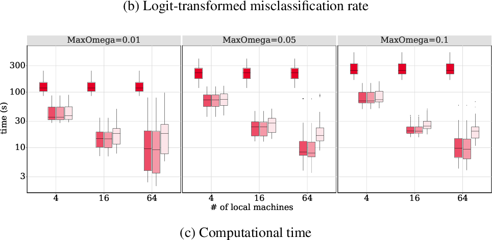 Figure 1 for Distributed Learning of Finite Gaussian Mixtures