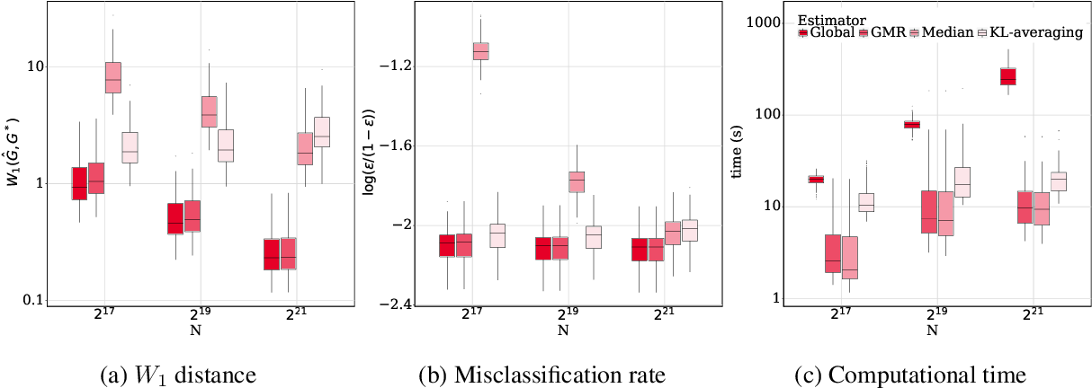 Figure 3 for Distributed Learning of Finite Gaussian Mixtures