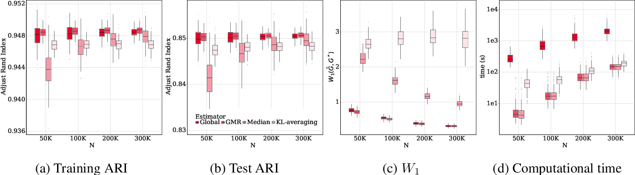 Figure 4 for Distributed Learning of Finite Gaussian Mixtures
