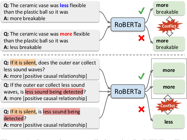 Figure 1 for Logic-Guided Data Augmentation and Regularization for Consistent Question Answering