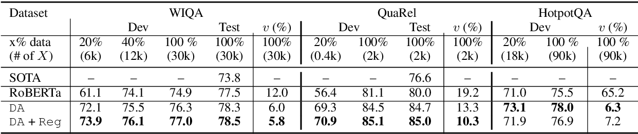 Figure 3 for Logic-Guided Data Augmentation and Regularization for Consistent Question Answering