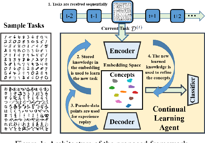 Figure 1 for Generative Continual Concept Learning