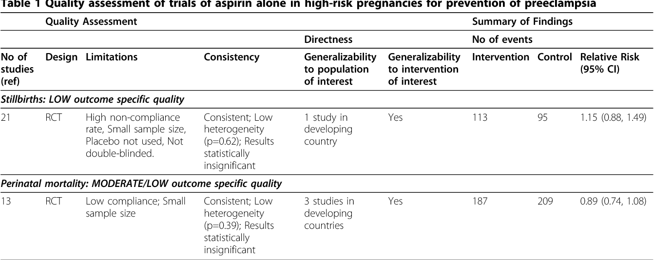 Table 1 Quality assessment of trials of aspirin alone in high-risk pregnancies for prevention of preeclampsia