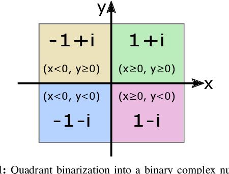 Figure 1 for BCNN: Binary Complex Neural Network