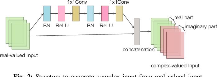 Figure 2 for BCNN: Binary Complex Neural Network