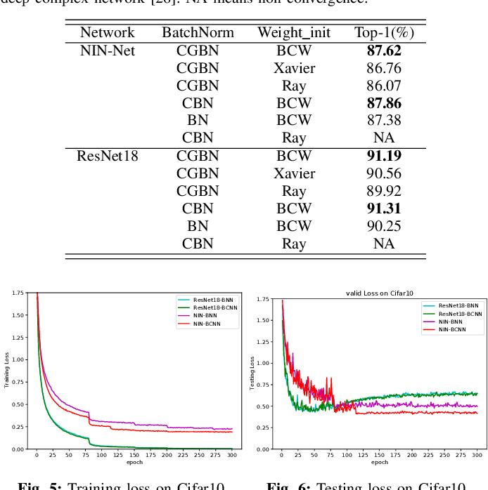 Figure 3 for BCNN: Binary Complex Neural Network
