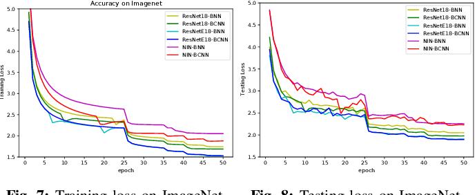 Figure 4 for BCNN: Binary Complex Neural Network
