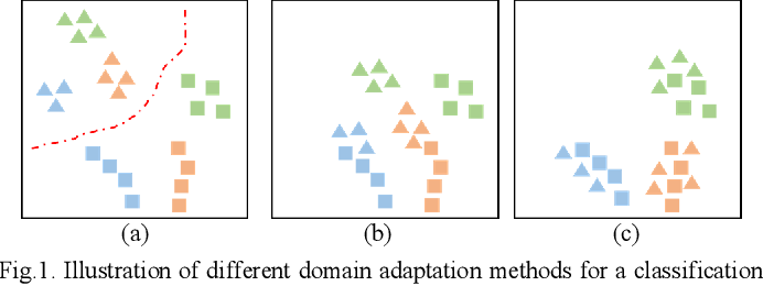 Figure 1 for Joint Distribution Alignment via Adversarial Learning for Domain Adaptive Object Detection