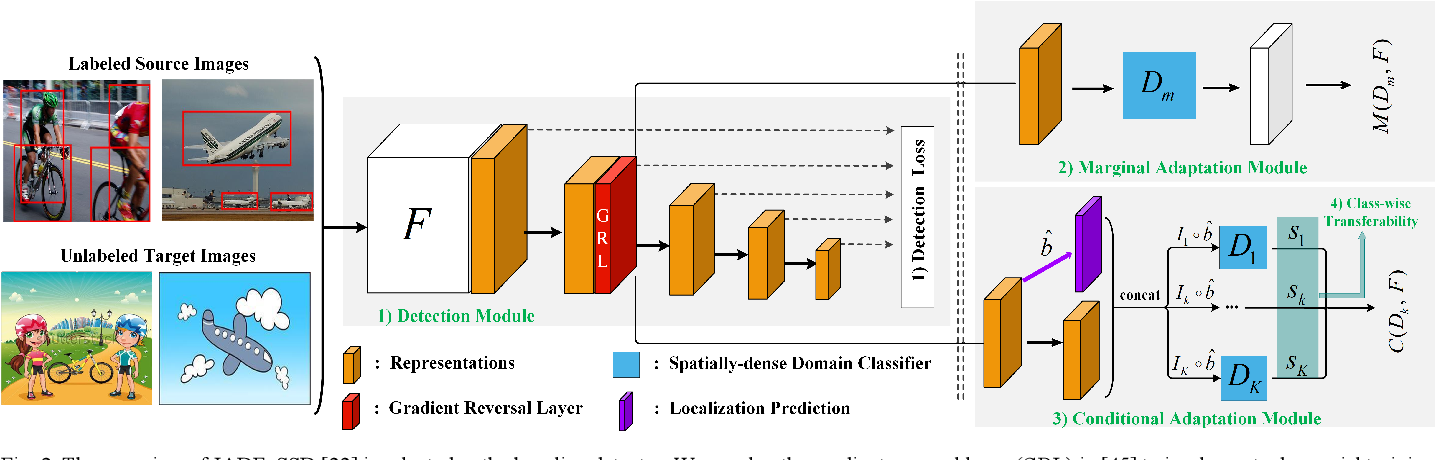 Figure 2 for Joint Distribution Alignment via Adversarial Learning for Domain Adaptive Object Detection