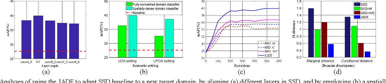 Figure 4 for Joint Distribution Alignment via Adversarial Learning for Domain Adaptive Object Detection
