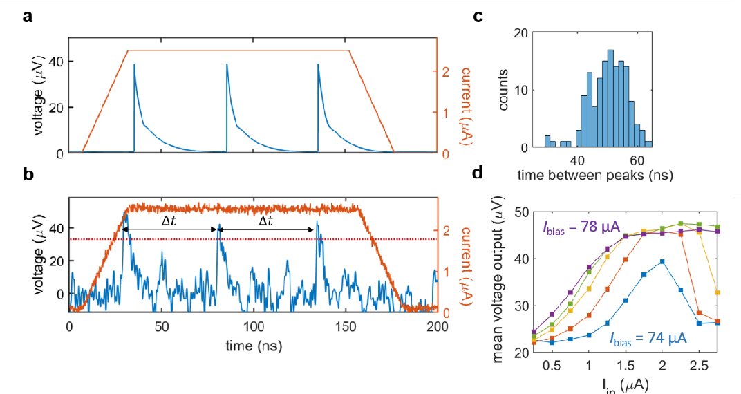 Figure 2 for A superconducting nanowire spiking element for neural networks