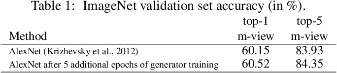 Figure 2 for What Happened to My Dog in That Network: Unraveling Top-down Generators in Convolutional Neural Networks