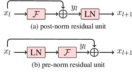 Figure 1 for Learning Deep Transformer Models for Machine Translation