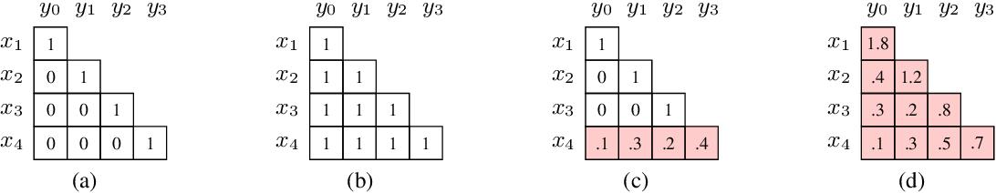 Figure 3 for Learning Deep Transformer Models for Machine Translation