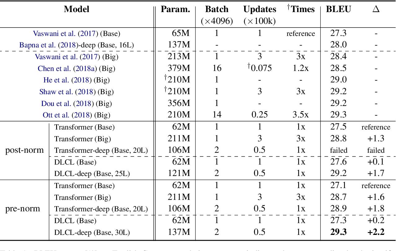 Figure 2 for Learning Deep Transformer Models for Machine Translation