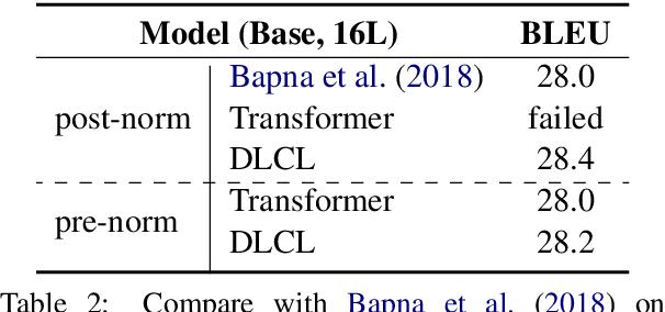 Figure 4 for Learning Deep Transformer Models for Machine Translation