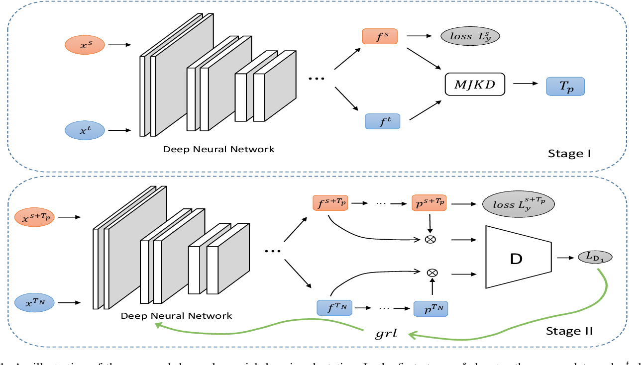 Figure 1 for Deep Adversarial Domain Adaptation Based on Multi-layer Joint Kernelized Distance