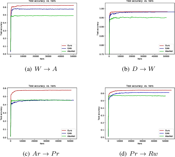 Figure 4 for Deep Adversarial Domain Adaptation Based on Multi-layer Joint Kernelized Distance