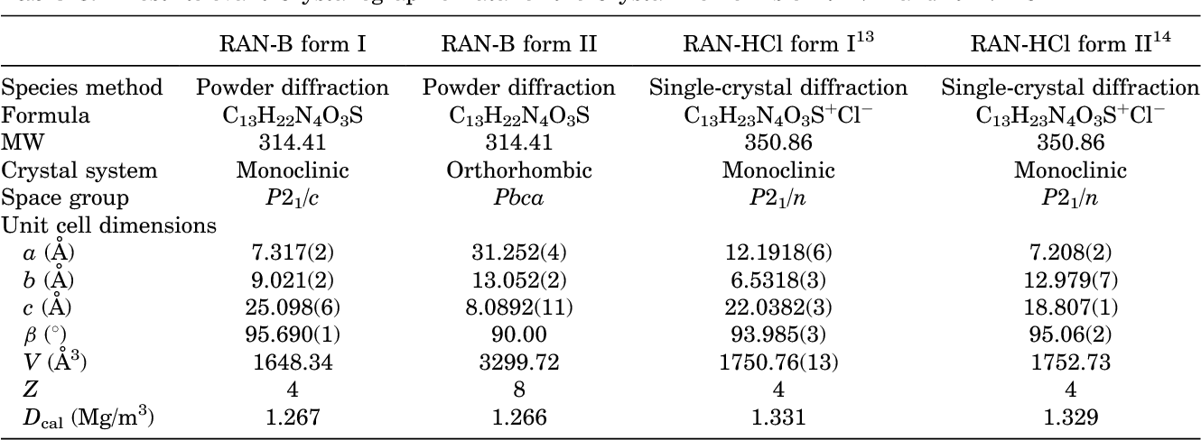 Table 3. Most Relevant Crystallographic Data for the Crystalline Forms of RAN-B and RAN-HCl