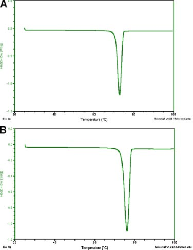 Figure 2. DSC traces of RAN-B forms I (A) and II (B), respectively. RAN-B polymorphs form a monotropic system (see Tab. 1).