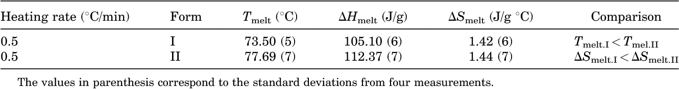 Table 1. Temperature, Enthalpy, and Entropy of Melting