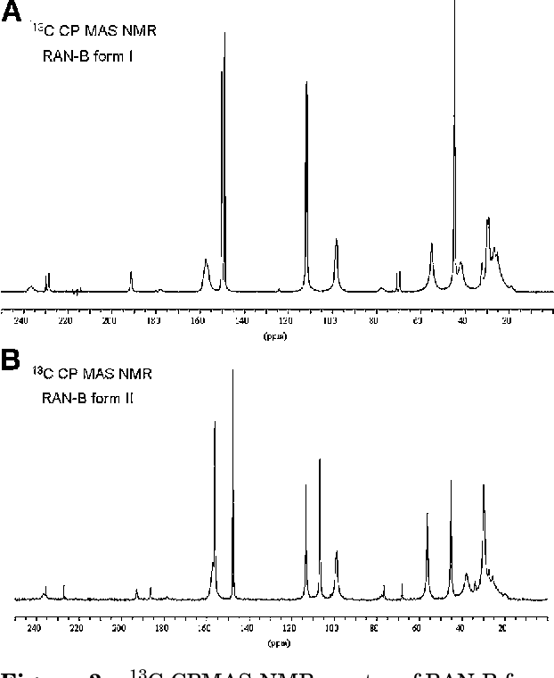 Figure 3. 13C-CPMAS-NMR spectra of RAN-B forms I (A) and II (B), respectively. Chemical shifts are presented in Table 2.