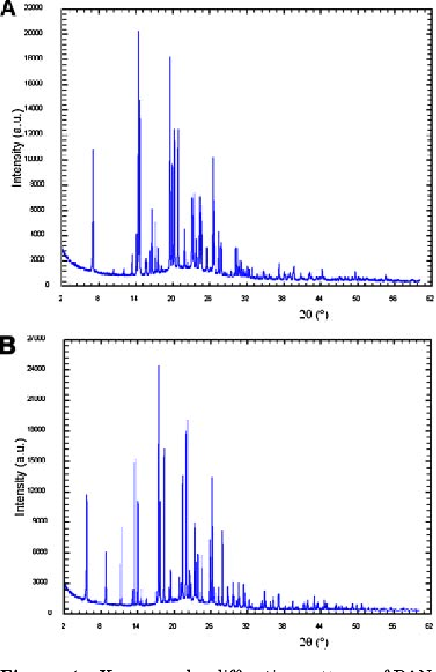 Figure 4. X-ray powder diffraction patterns of RANB forms I (A) and II (B), used in the structure determi-