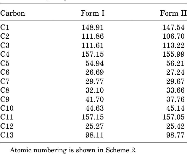 Table 2. 13C-CPMAS-NMR Peak Assignment (ppm) of RAN-B Polymorphs