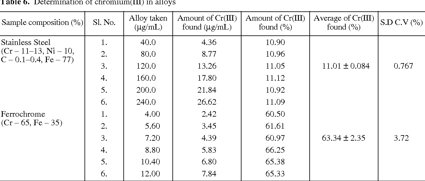 Table 6 From Spectrophotometric Determination Of Chromium Iii