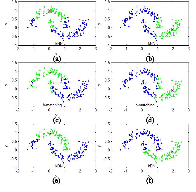 Figure 7 from Dense Neighborhoods on Affinity Graph - Semantic Scholar