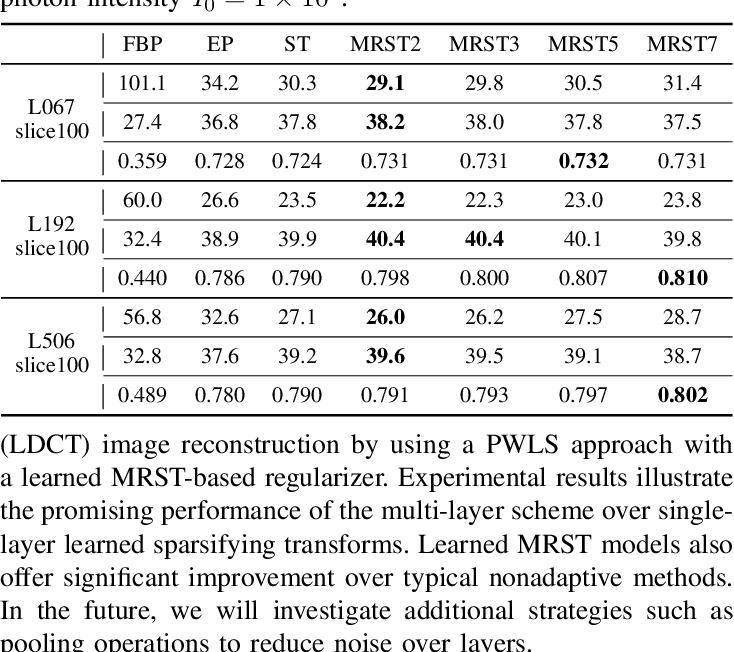 Figure 3 for Learned Multi-layer Residual Sparsifying Transform Model for Low-dose CT Reconstruction