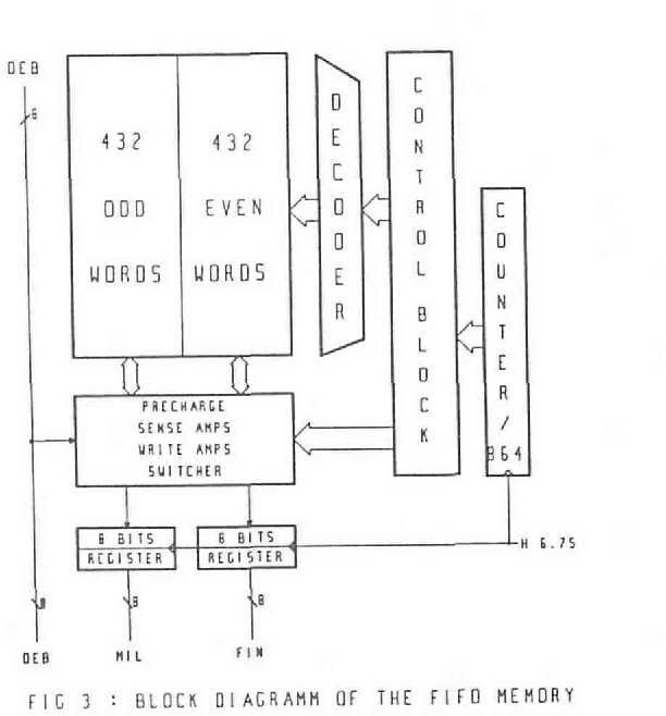 Figure 3 from A Ram based Circuit for Colour Difference ...