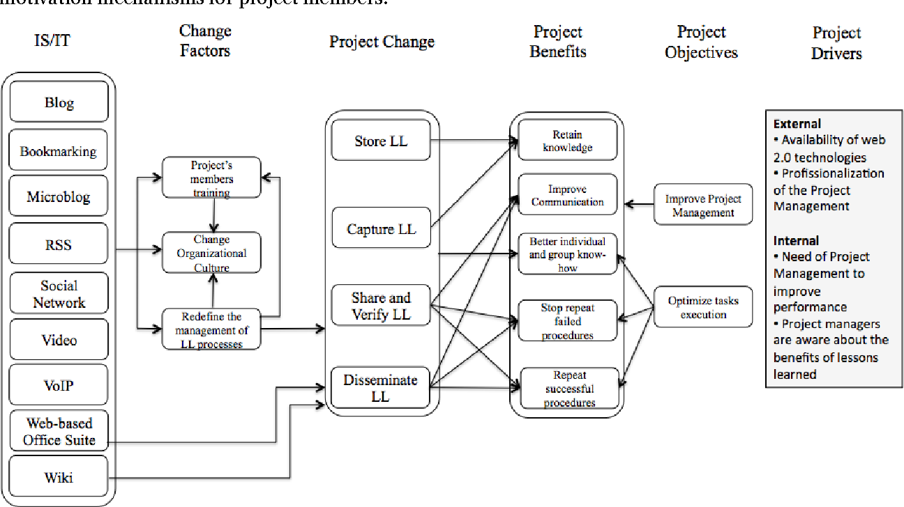 Figure 1 from Web 2 0 Technologies in Project Management: A Proposal