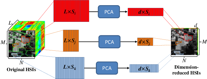 Figure 1 for SuperPCA: A Superpixelwise PCA Approach for Unsupervised Feature Extraction of Hyperspectral Imagery