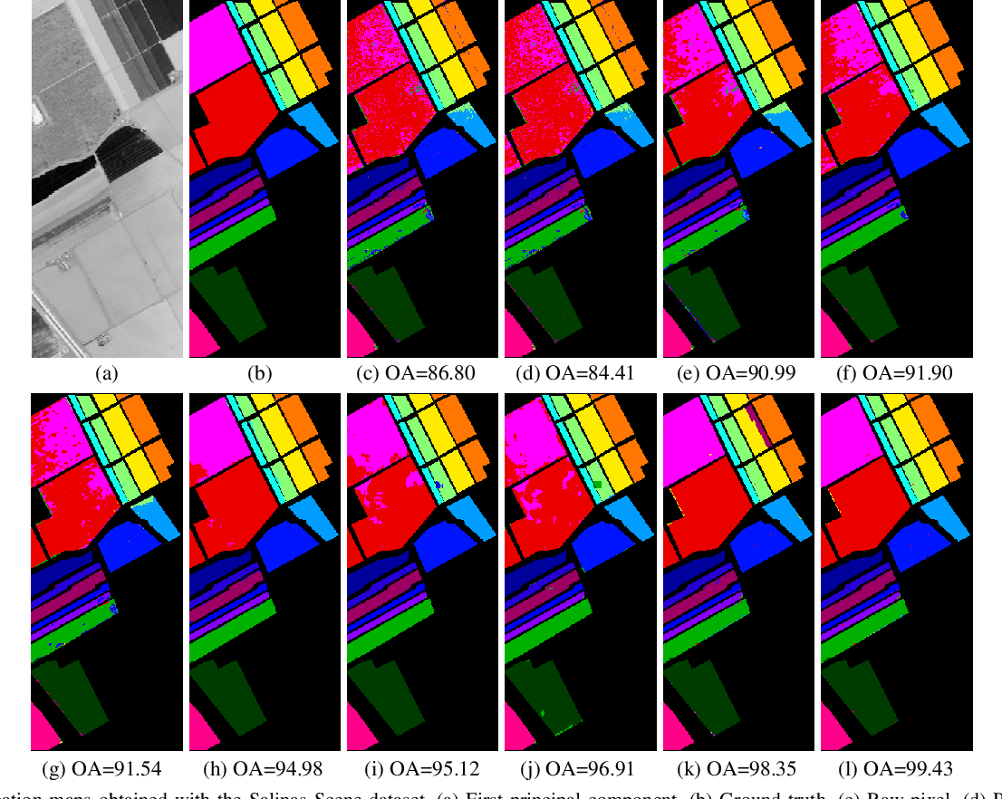 Figure 2 for SuperPCA: A Superpixelwise PCA Approach for Unsupervised Feature Extraction of Hyperspectral Imagery