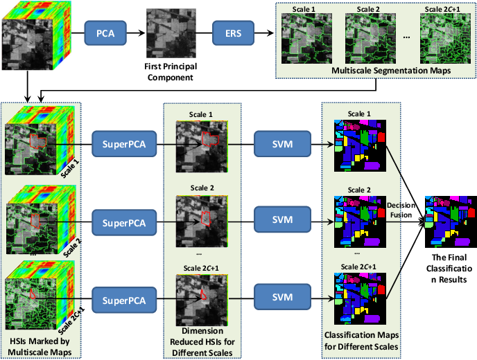 Figure 3 for SuperPCA: A Superpixelwise PCA Approach for Unsupervised Feature Extraction of Hyperspectral Imagery