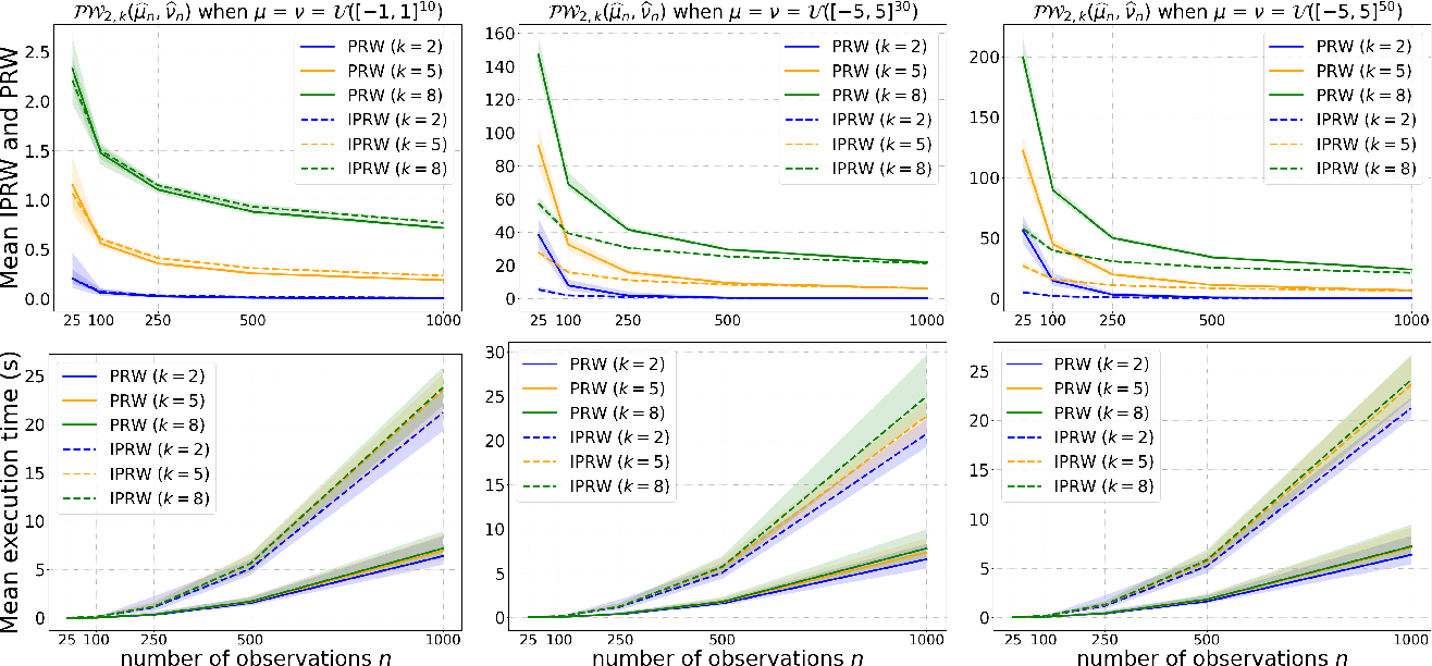 Figure 1 for On Projection Robust Optimal Transport: Sample Complexity and Model Misspecification