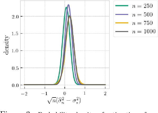 Figure 3 for On Projection Robust Optimal Transport: Sample Complexity and Model Misspecification