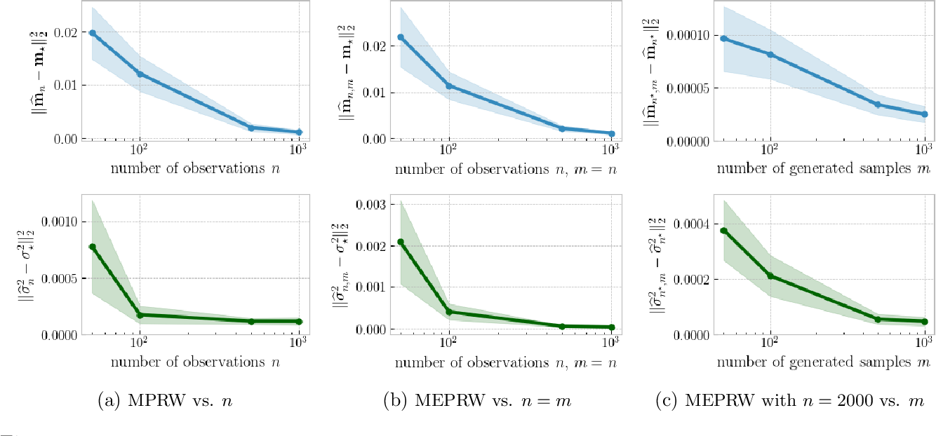 Figure 2 for On Projection Robust Optimal Transport: Sample Complexity and Model Misspecification
