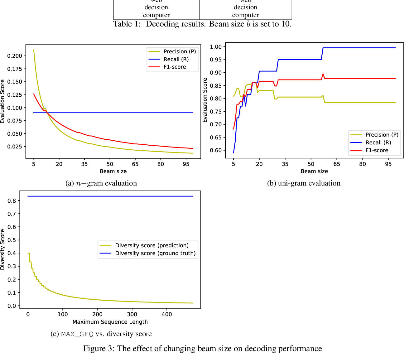 Figure 2 for BSDAR: Beam Search Decoding with Attention Reward in Neural Keyphrase Generation