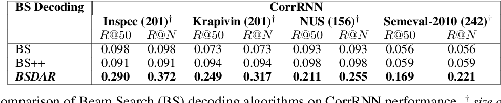 Figure 4 for BSDAR: Beam Search Decoding with Attention Reward in Neural Keyphrase Generation