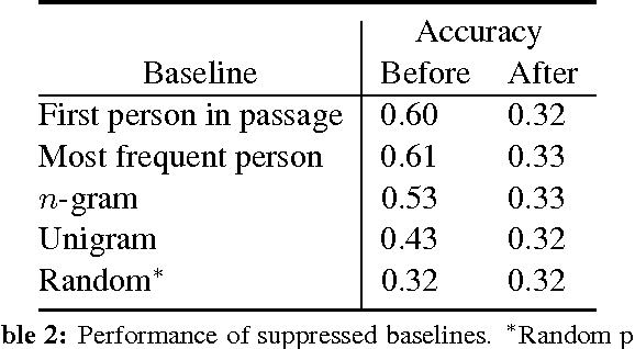 Figure 1 for Who did What: A Large-Scale Person-Centered Cloze Dataset